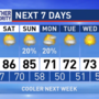 The Weather Authority: Warm Afternoons Through Sunday; Cooler Next Week