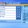 Flooding Update: Where this flood ranks and current status