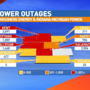 Thousands without power across West Michigan