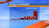 'We're seeing truly historic numbers again': Lane County sees epidemic of syphilis