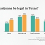 Poll: Support for marijuana growing like a weed in Texas