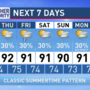 The Weather Authority: Muggy days with scattered storms