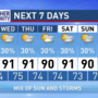 The Weather Authority: Scattered, mostly afternoon storms