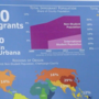 New study shows immigrants contribute $1.4 billion to Champaign County's economy