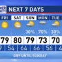 The Weather Authority: Still dry through most of the weekend